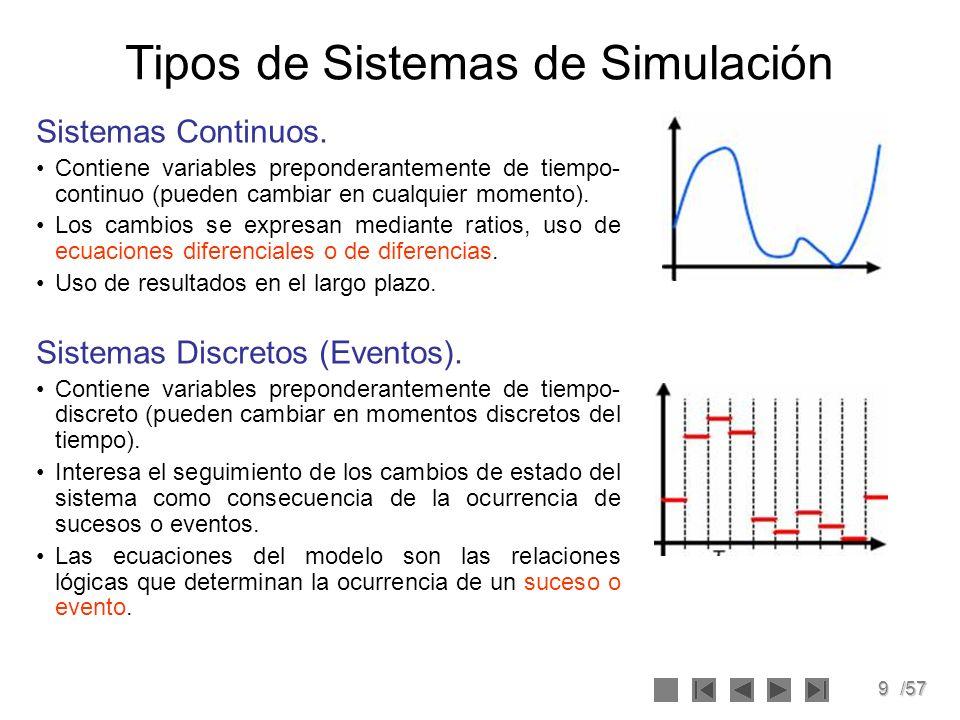 30/57 Recolección de datos Se recopila datos de la realidad con la finalidad de estimar las variables y parámetros de entrada.