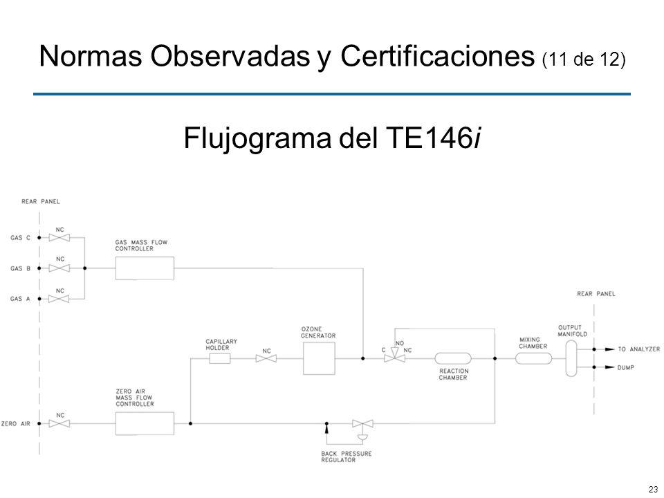 23 Normas Observadas y Certificaciones (11 de 12) Flujograma del TE146i