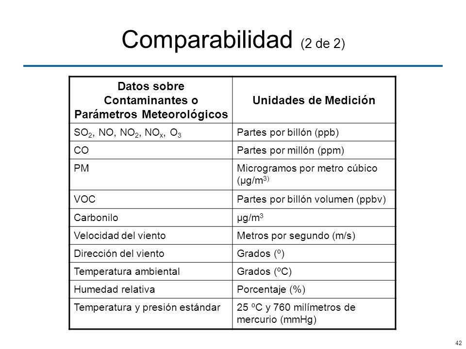42 Comparabilidad (2 de 2) Datos sobre Contaminantes o Parámetros Meteorológicos Unidades de Medición SO 2, NO, NO 2, NO x, O 3 Partes por billón (ppb