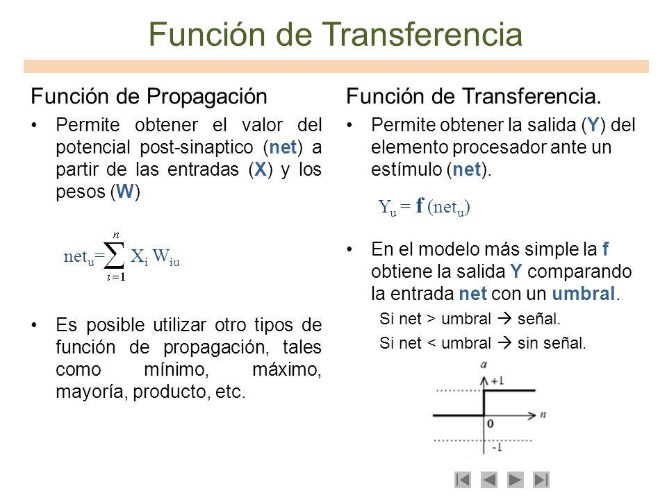 Función de Propagación Permite obtener el valor del potencial post-sinaptico (net) a partir de las entradas (X) y los pesos (W) Es posible utilizar ot
