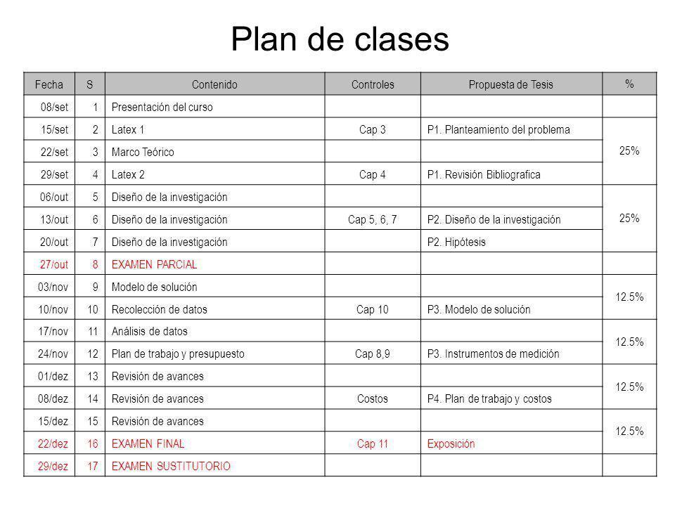 Plan de clases FechaSContenidoControlesPropuesta de Tesis % 08/set1Presentación del curso 15/set2Latex 1Cap 3P1. Planteamiento del problema 25% 22/set