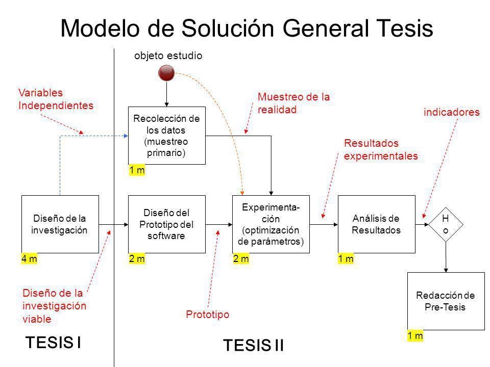 Modelo de Solución General Tesis Diseño de la investigación Diseño del Prototipo del software Recolección de los datos (muestreo primario) Experimenta