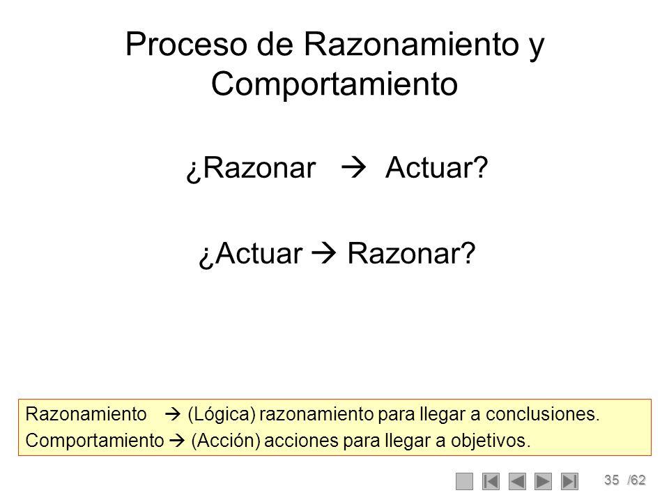 35/62 Proceso de Razonamiento y Comportamiento ¿Razonar Actuar? ¿Actuar Razonar? Razonamiento (Lógica) razonamiento para llegar a conclusiones. Compor