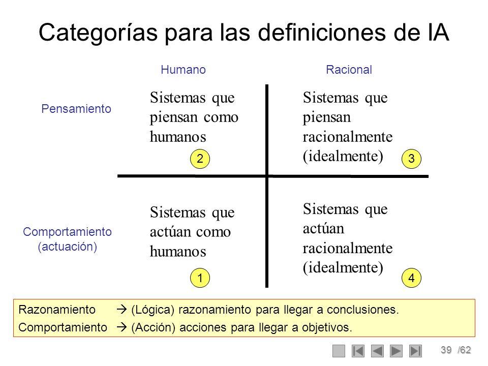 39/62 Categorías para las definiciones de IA Sistemas que piensan como humanos Sistemas que piensan racionalmente (idealmente) Sistemas que actúan com