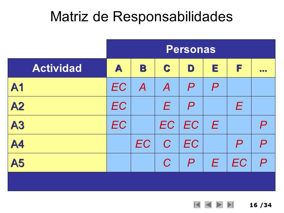 16/34 Matriz de Responsabilidades EC A A B A E C C C P P P D P E E E E P F P P P... Personas A1 A2 A5 A3 A4 Actividad
