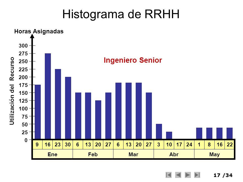 17/34 Histograma de RRHH 9162330 Ene 6132027 Feb 6132027 Mar 3101724 Abr 181622 May 0 300 275 250 225 200 175 150 125 100 75 50 25 Ingeniero Senior Ho