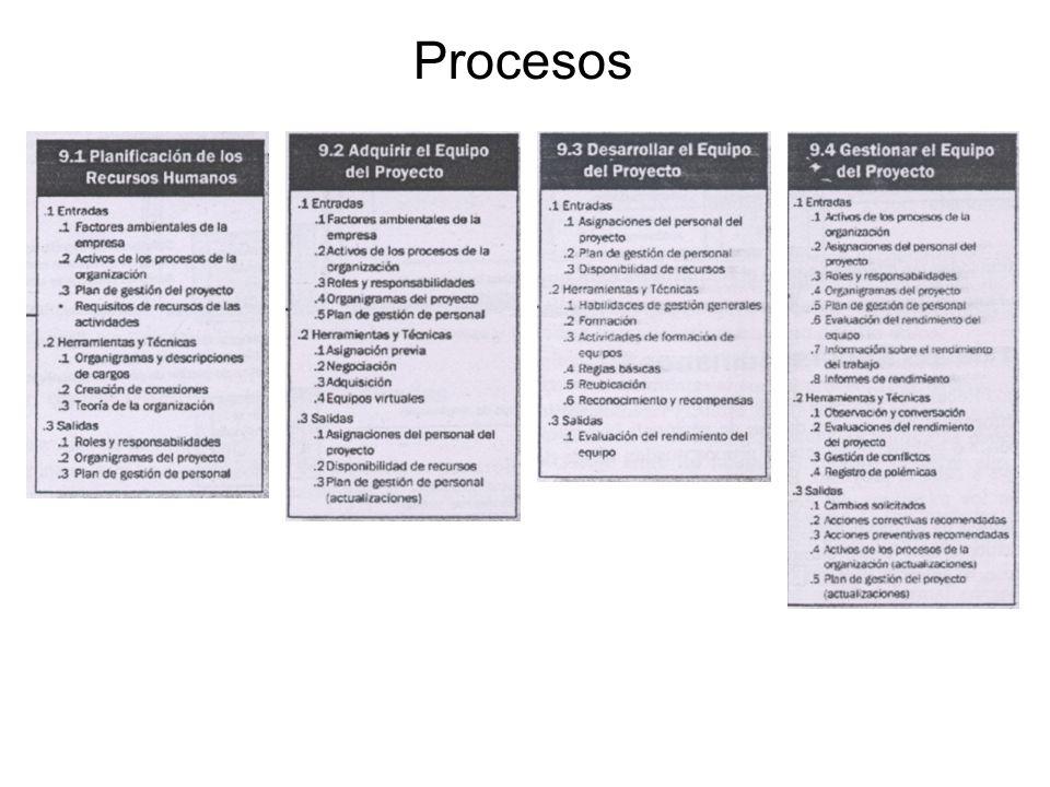 6/34 Definición de las actividades Establecimiento de la secuenciación de las actividades Estimación de recursos para cada actividad Estimación de la duración de cada actividad Desarrollo del cronograma de trabajo.