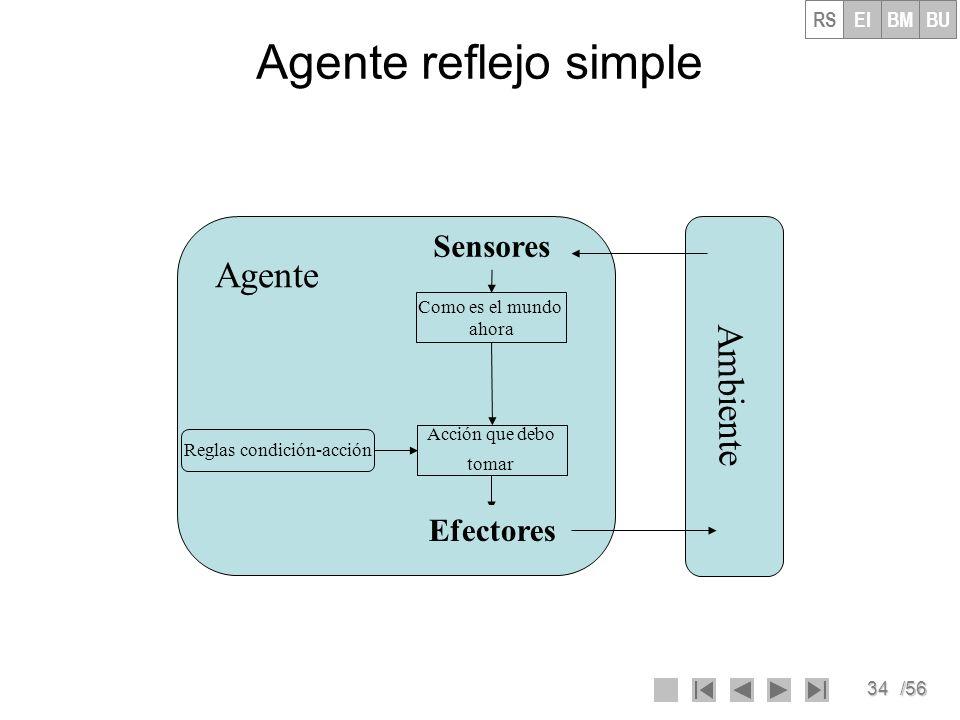 35/56 Agente reflejo simple Función Agente-reflejo-simple (percepción) responde con una acción estática: reglas, un conjunto de reglas de condición-acción estado Interpretar-Entrada (percepción).