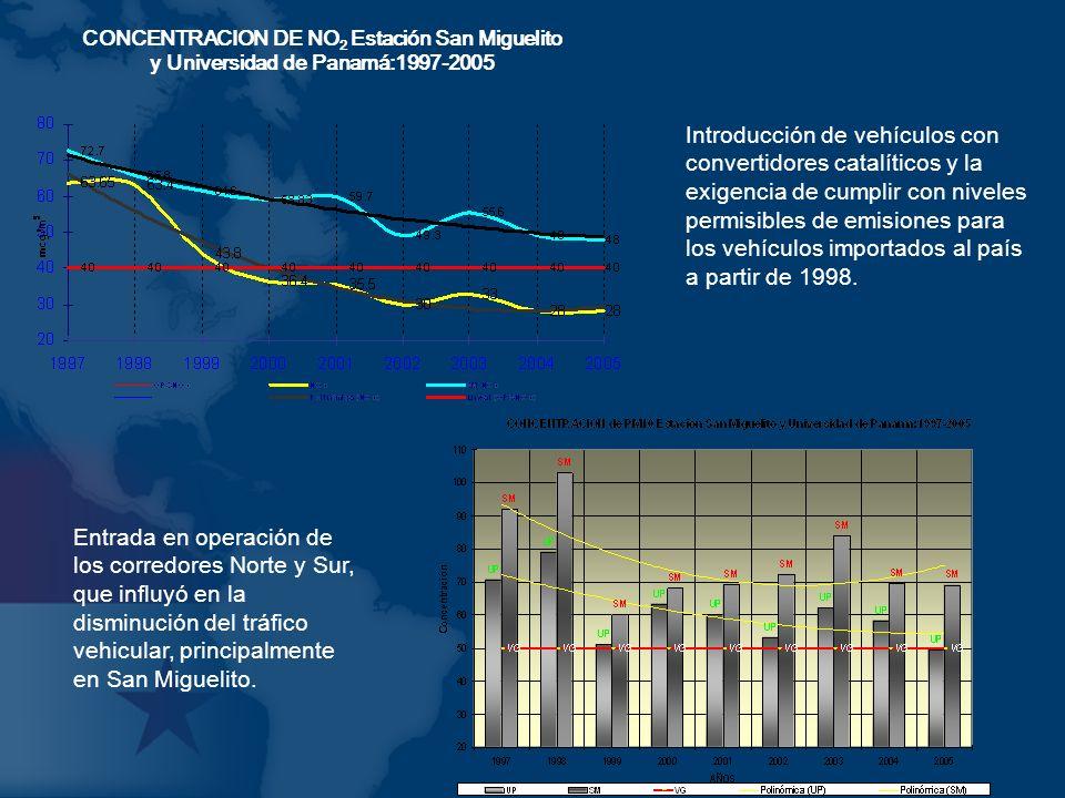 CONCENTRACION DE NO 2 Estación San Miguelito y Universidad de Panamá:1997-2005 Introducción de vehículos con convertidores catalíticos y la exigencia