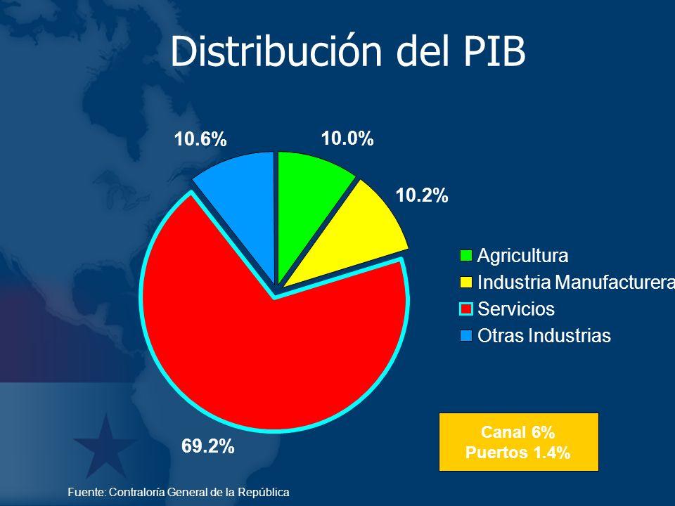 10.0% 10.2% 69.2% 10.6% Agricultura Industria Manufacturera Servicios Otras Industrias Distribución del PIB Fuente: Contraloría General de la Repúblic
