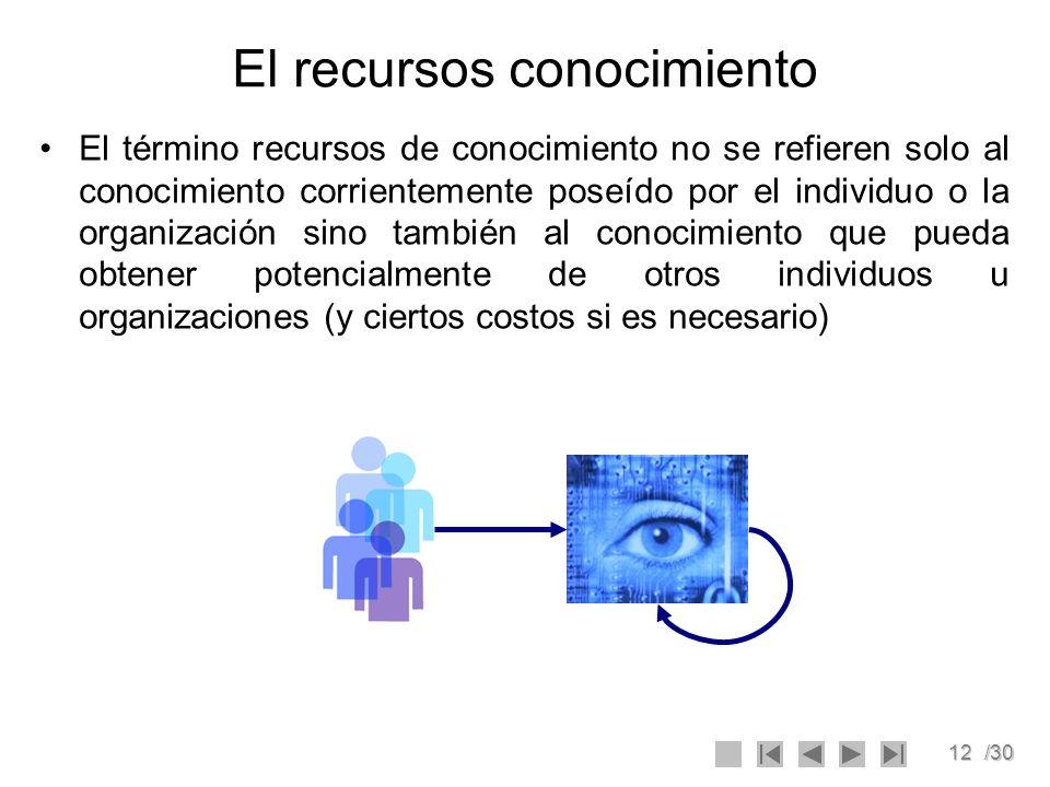 13/30 Ingeniería del Conocimiento (KE) Los términos KM y KE son usados indistintamente como sucede con los términos dato e información.