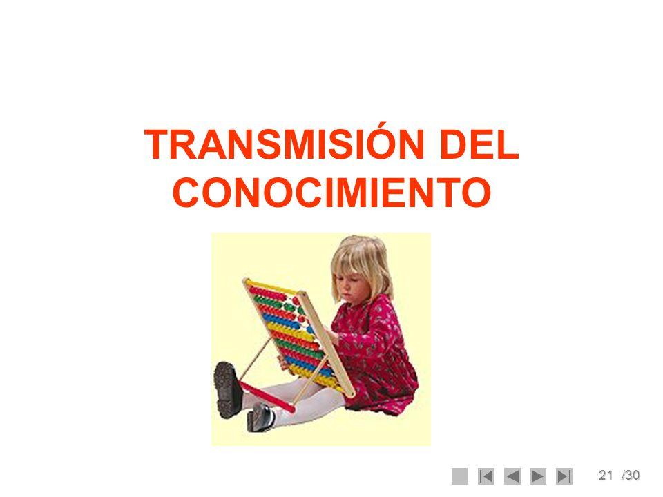 22/30 Transmisión del Conocimiento El modelo del proceso de transmisión del conocimiento de Nonaka y Takeuchi (1995) describe el ciclo de generación de conocimiento en las organizaciones mediante cuatro fases: