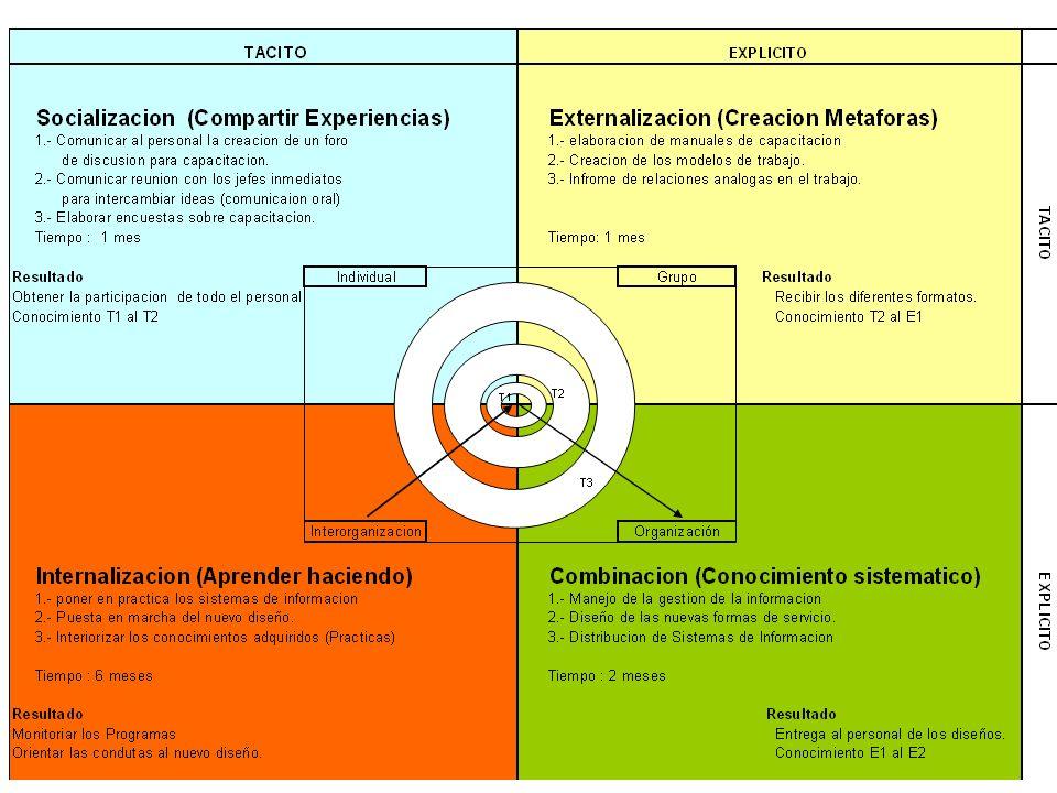 27/30 Ejercicio 5 Forme equipos de trabajos conformados por 2 grupos competidores y un grupo evaluador: Los grupos reciben del docente las instrucciones del problema a resolver.