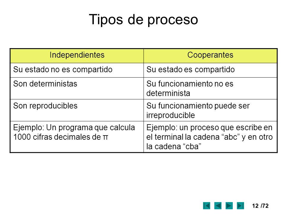 12/72 Tipos de proceso IndependientesCooperantes Su estado no es compartidoSu estado es compartido Son deterministasSu funcionamiento no es determinis