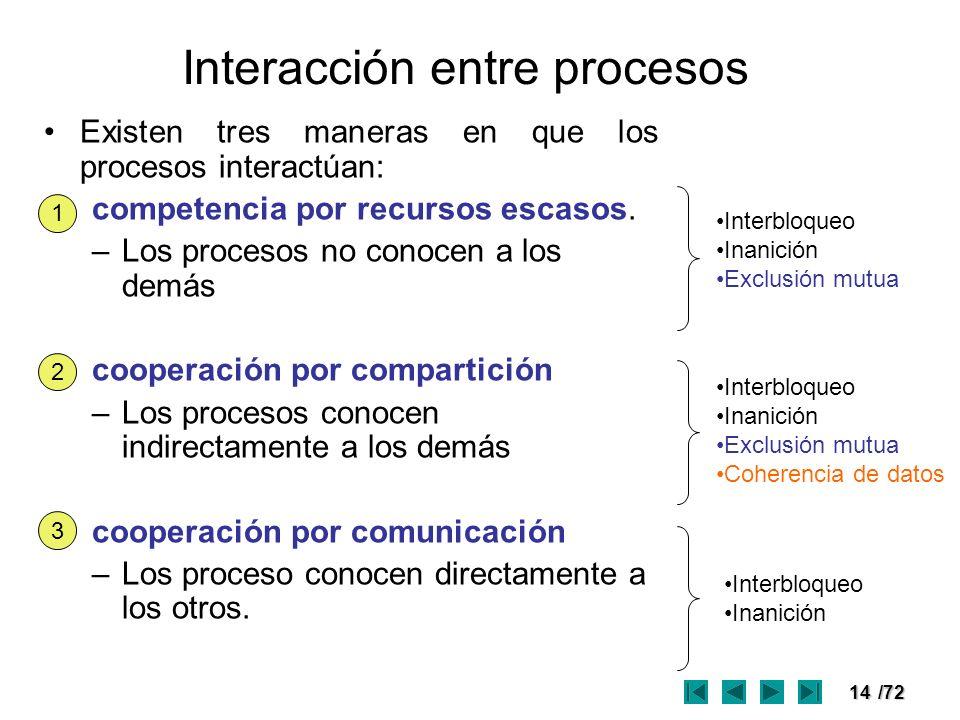 14/72 Interacción entre procesos Existen tres maneras en que los procesos interactúan: competencia por recursos escasos. –Los procesos no conocen a lo