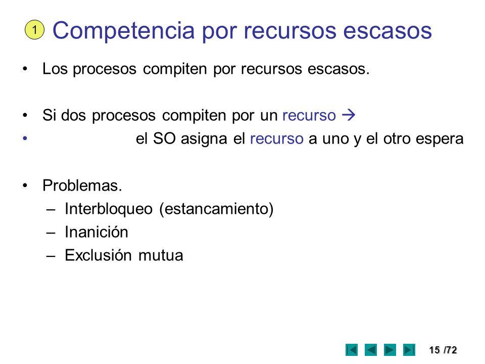 15/72 Competencia por recursos escasos Los procesos compiten por recursos escasos. Si dos procesos compiten por un recurso el SO asigna el recurso a u
