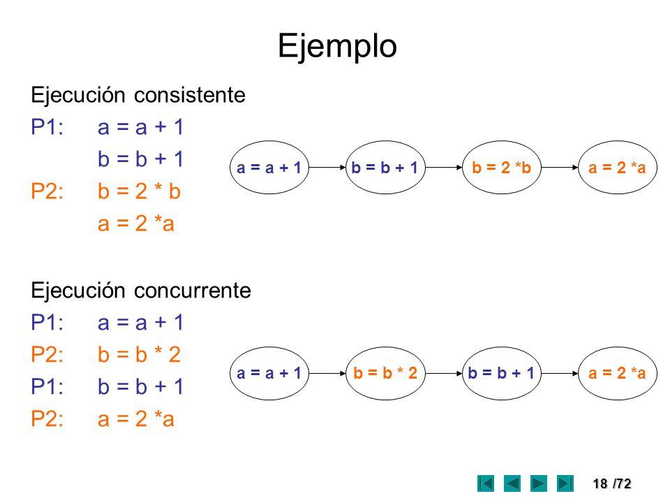 18/72 Ejemplo Ejecución consistente P1:a = a + 1 b = b + 1 P2:b = 2 * b a = 2 *a Ejecución concurrente P1:a = a + 1 P2:b = b * 2 P1:b = b + 1 P2:a = 2