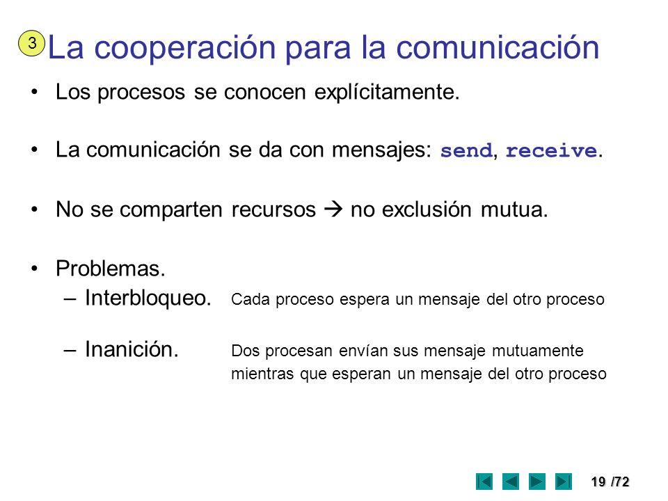 19/72 La cooperación para la comunicación Los procesos se conocen explícitamente. La comunicación se da con mensajes: send, receive. No se comparten r