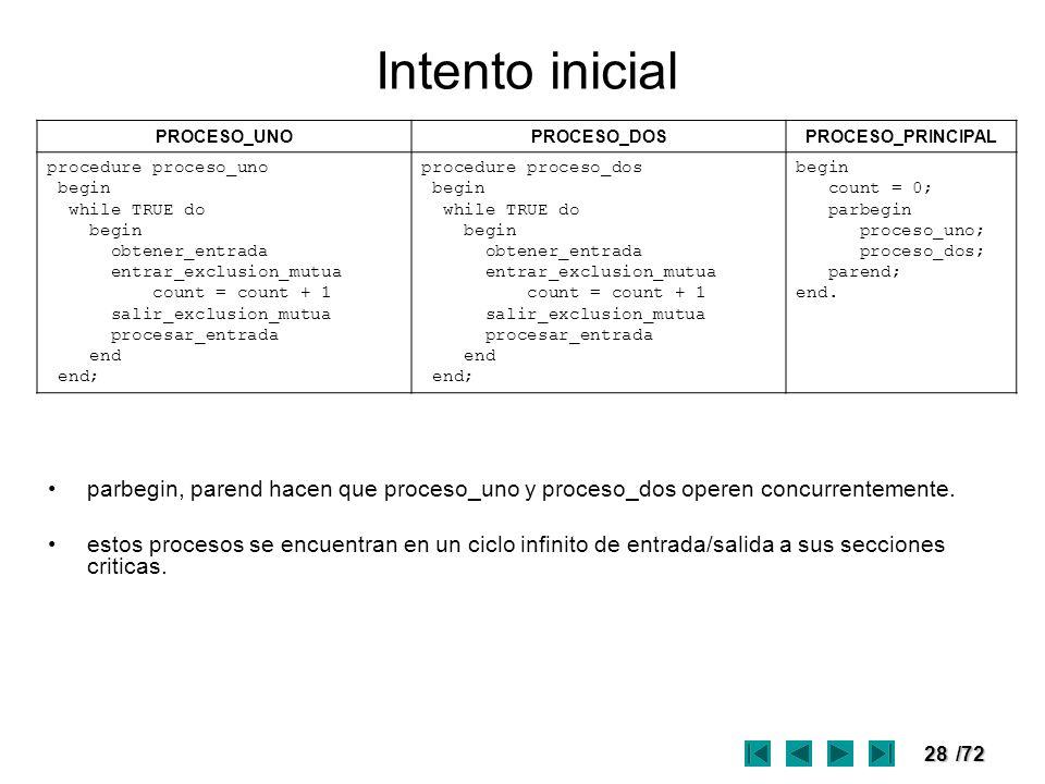 28/72 Intento inicial PROCESO_UNOPROCESO_DOSPROCESO_PRINCIPAL procedure proceso_uno begin while TRUE do begin obtener_entrada entrar_exclusion_mutua c