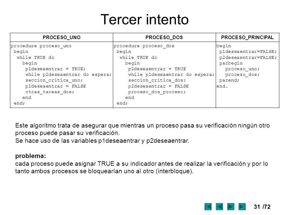31/72 Tercer intento PROCESO_UNOPROCESO_DOSPROCESO_PRINCIPAL procedure proceso_uno begin while TRUE do begin p1deseaentrar = TRUE; while p2deseaentrar