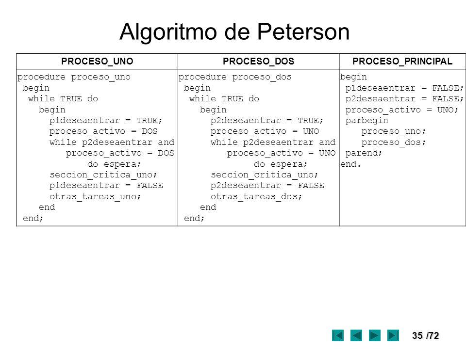 35/72 Algoritmo de Peterson PROCESO_UNOPROCESO_DOSPROCESO_PRINCIPAL procedure proceso_uno begin while TRUE do begin p1deseaentrar = TRUE; proceso_acti