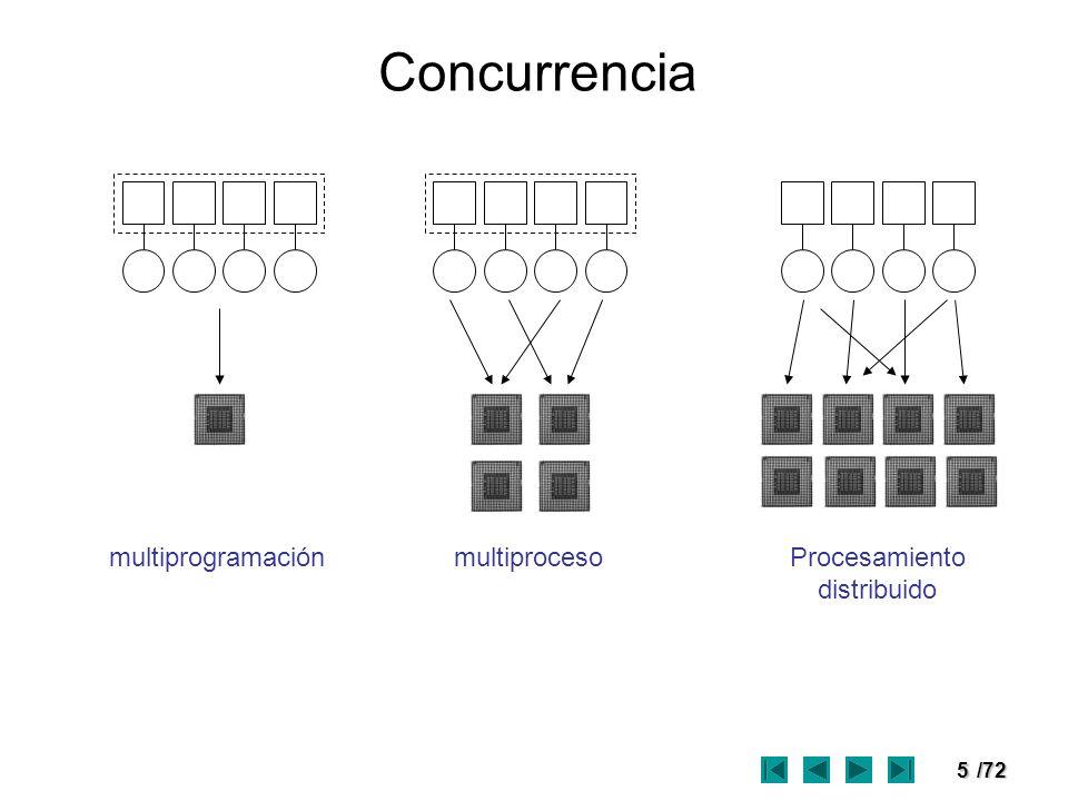 6/72 En un sistema multiprogramado (1 μP), los procesos se intercalan, para dar la apariencia de simultaneidad.