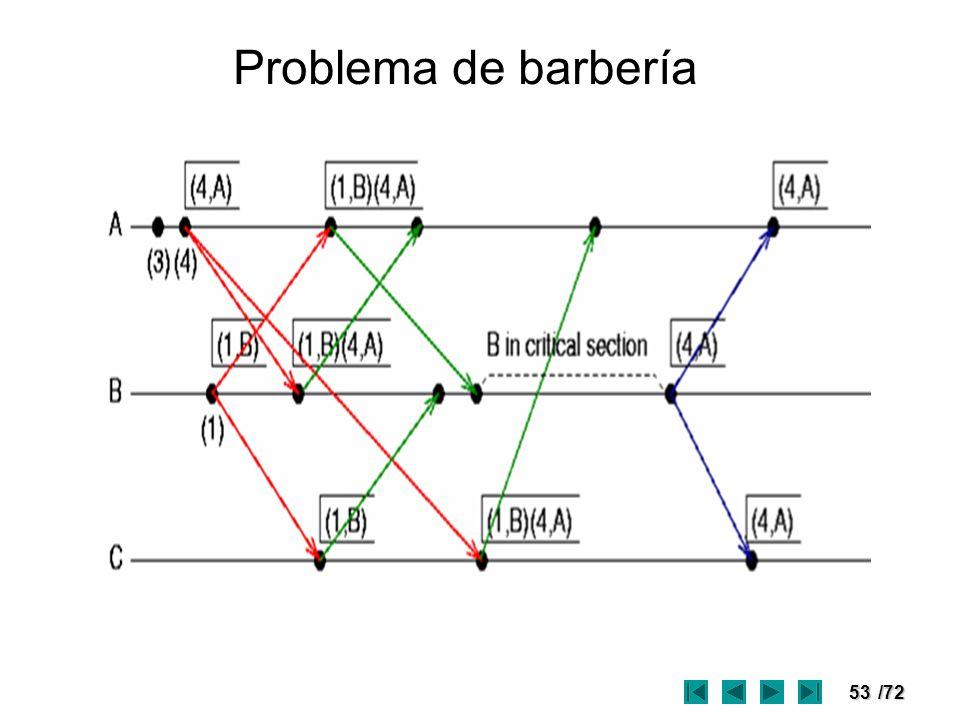 53/72 Problema de barbería