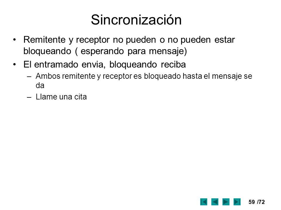 59/72 Sincronización Remitente y receptor no pueden o no pueden estar bloqueando ( esperando para mensaje) El entramado envia, bloqueando reciba –Ambo