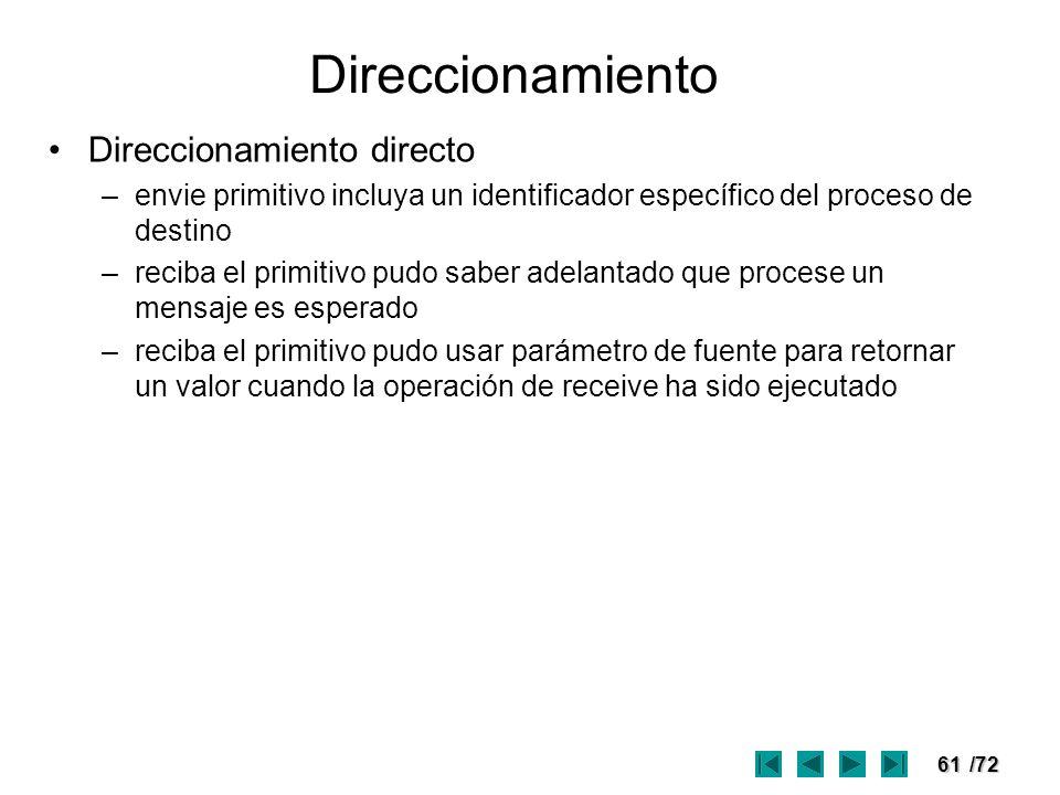 61/72 Direccionamiento Direccionamiento directo –envie primitivo incluya un identificador específico del proceso de destino –reciba el primitivo pudo