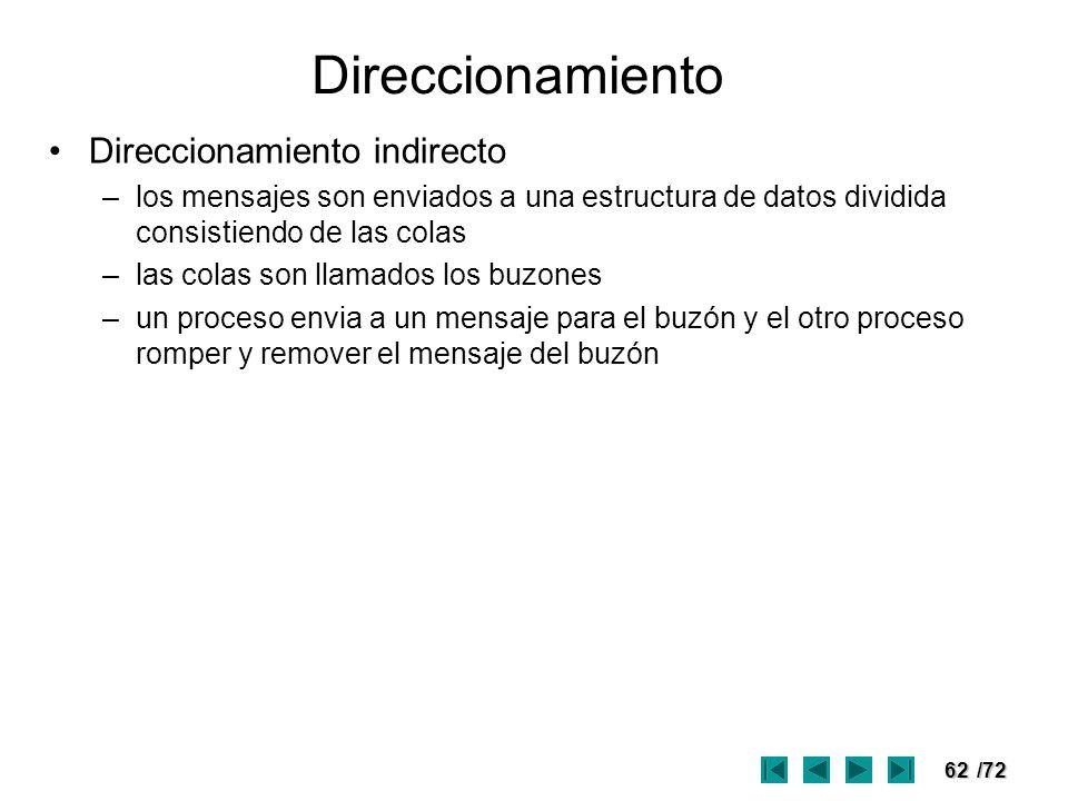 62/72 Direccionamiento Direccionamiento indirecto –los mensajes son enviados a una estructura de datos dividida consistiendo de las colas –las colas s