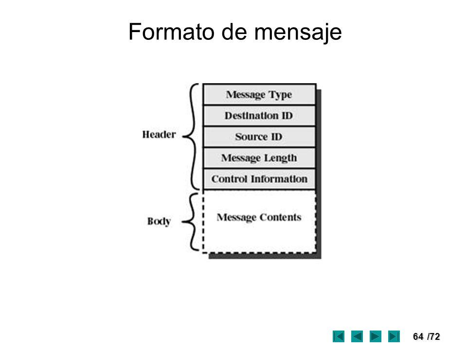 64/72 Formato de mensaje