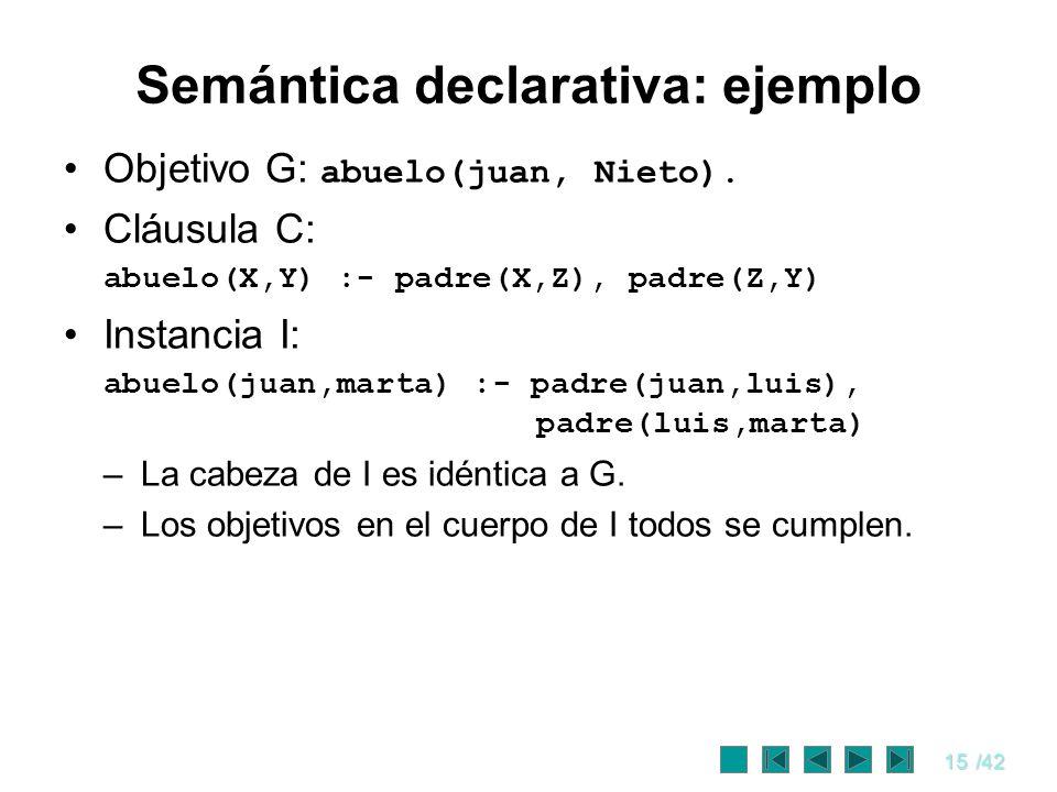 15/42 Semántica declarativa: ejemplo Objetivo G: abuelo(juan, Nieto). Cláusula C: abuelo(X,Y) :- padre(X,Z), padre(Z,Y) Instancia I: abuelo(juan,marta