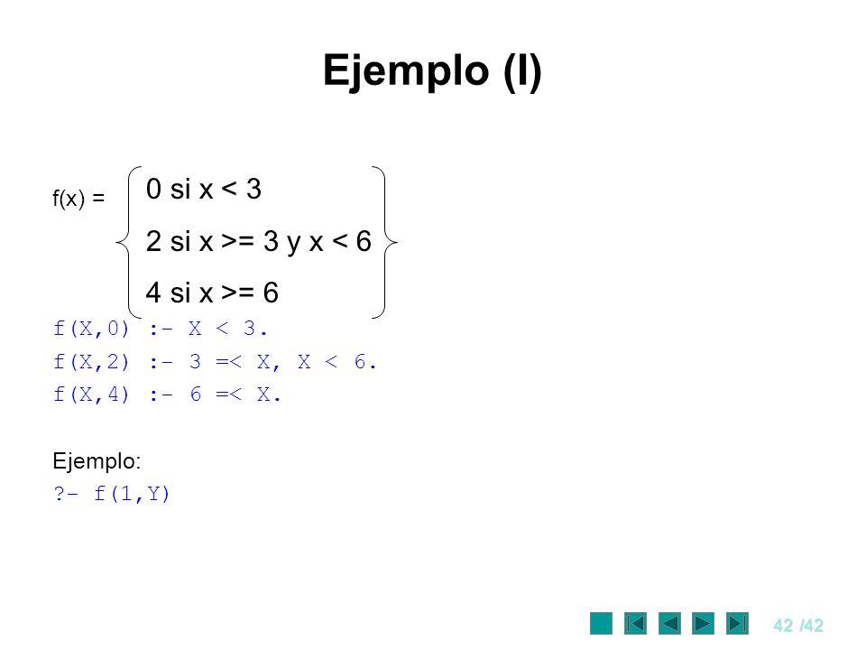 42/42 Ejemplo (I) f(x) = f(X,0) :- X < 3. f(X,2) :- 3 =< X, X < 6. f(X,4) :- 6 =< X. Ejemplo: ?- f(1,Y) 0 si x < 3 2 si x >= 3 y x < 6 4 si x >= 6