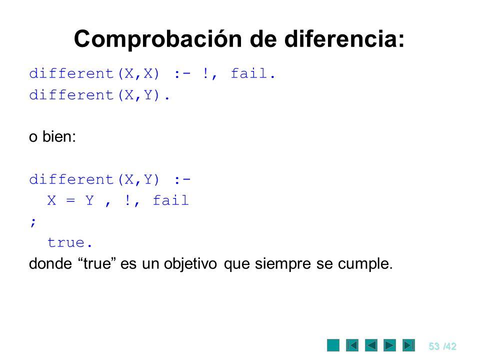 53/42 Comprobación de diferencia: different(X,X) :- !, fail. different(X,Y). o bien: different(X,Y) :- X = Y, !, fail ; true. donde true es un objetiv