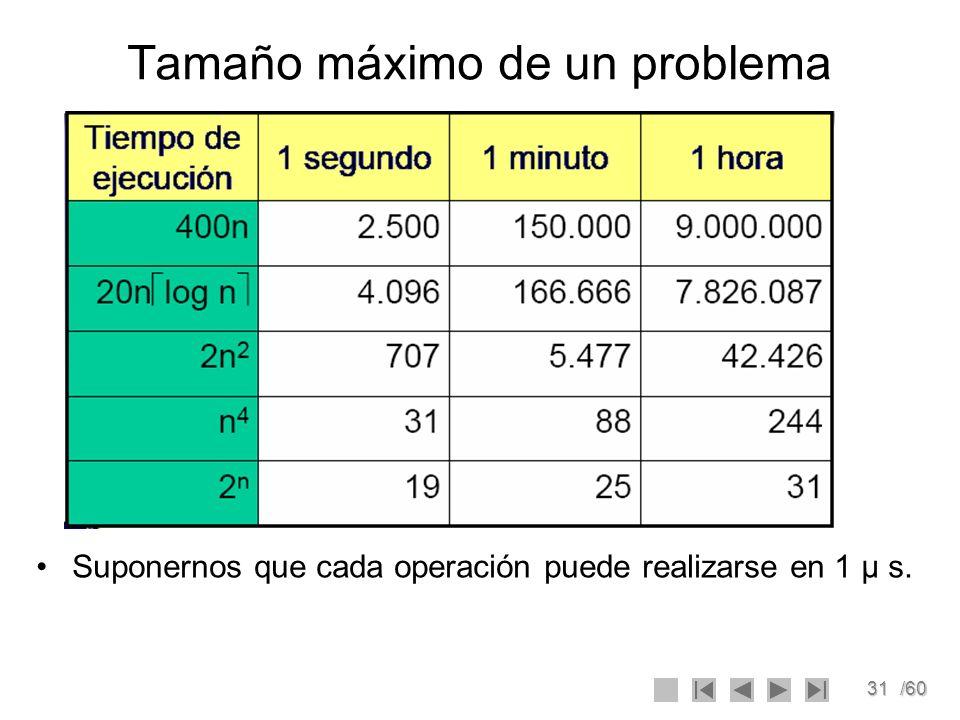 31/60 Tamaño máximo de un problema Suponernos que cada operación puede realizarse en 1 μ s.