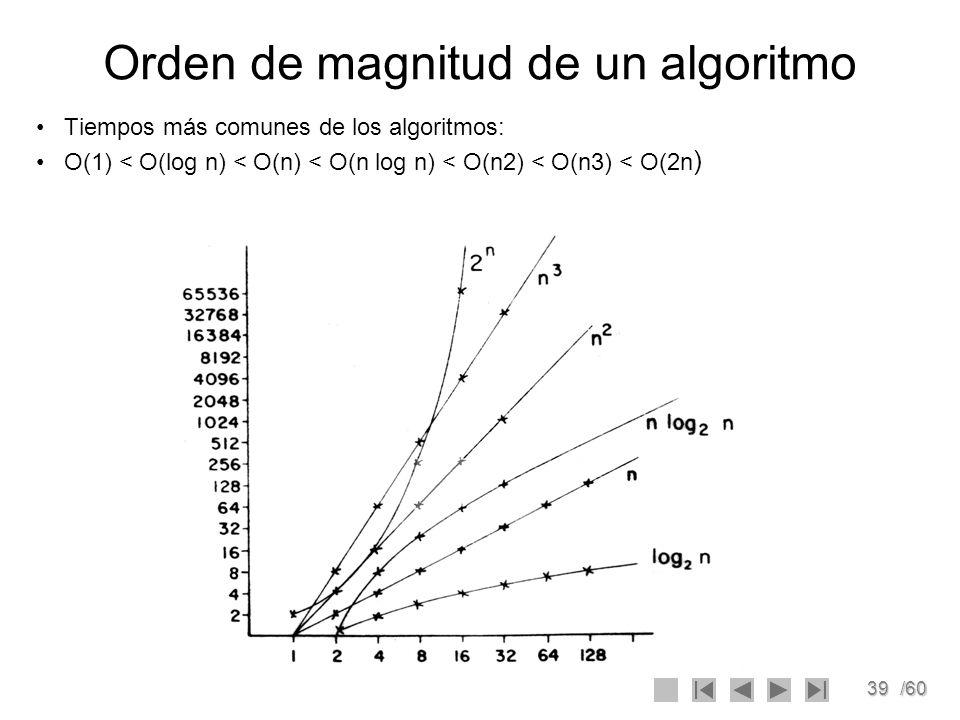 39/60 Orden de magnitud de un algoritmo Tiempos más comunes de los algoritmos: O(1) < O(log n) < O(n) < O(n log n) < O(n2) < O(n3) < O(2n )
