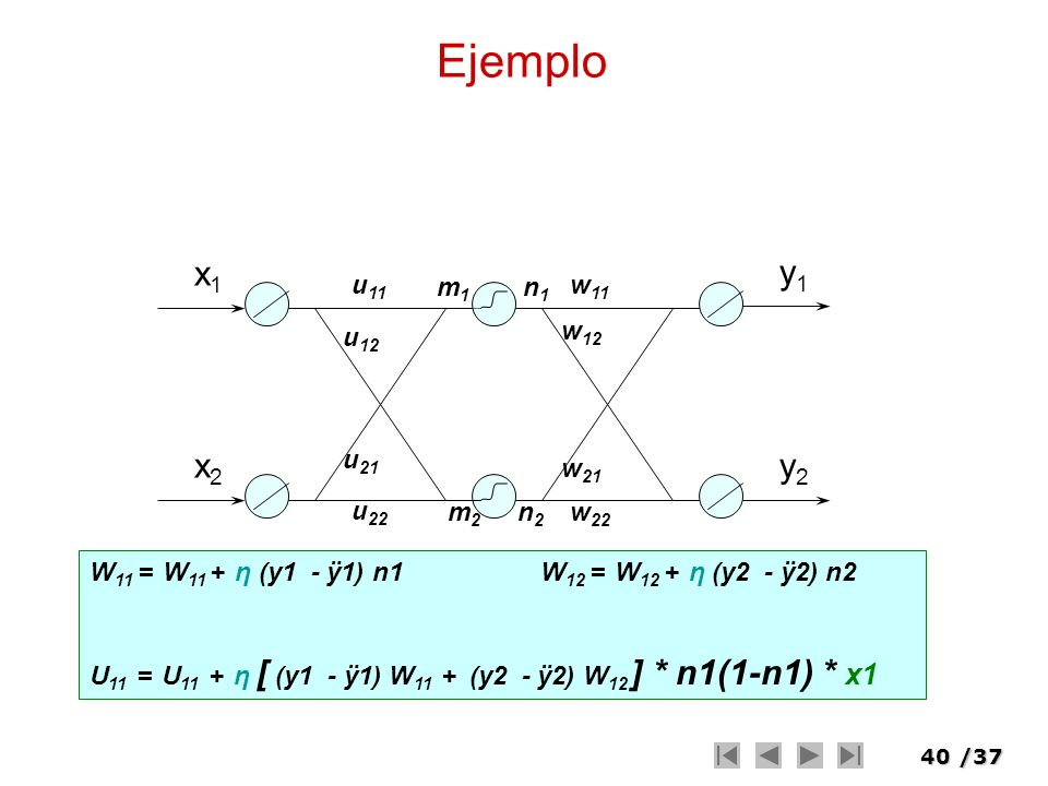 40/37 x1x1 x2x2 w 11 m1m1 m2m2 n1n1 n2n2 Ejemplo w 12 w 21 w 22 u 11 u 12 u 21 u 22 y1y1 y2y2 W 11 = W 11 + η (y1 - ÿ1) n1 W 12 = W 12 + η (y2 - ÿ2) n