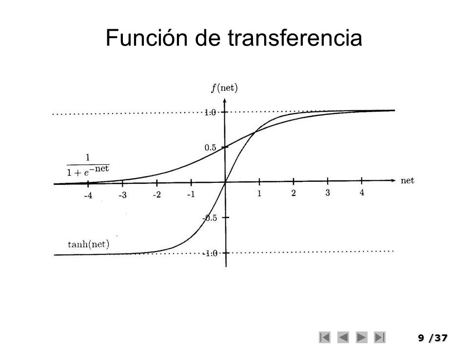 40/37 x1x1 x2x2 w 11 m1m1 m2m2 n1n1 n2n2 Ejemplo w 12 w 21 w 22 u 11 u 12 u 21 u 22 y1y1 y2y2 W 11 = W 11 + η (y1 - ÿ1) n1 W 12 = W 12 + η (y2 - ÿ2) n2 U 11 = U 11 + η [ (y1 - ÿ1) W 11 + (y2 - ÿ2) W 12 ] * n1(1-n1) * x1