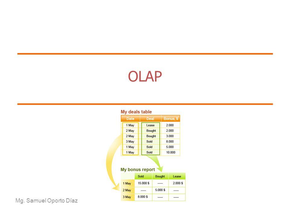 Page Pivot permite realizar las siguientes acciones: 1.Mover un atributo o indicador desde el encabezado de fila al encabezado de columna.