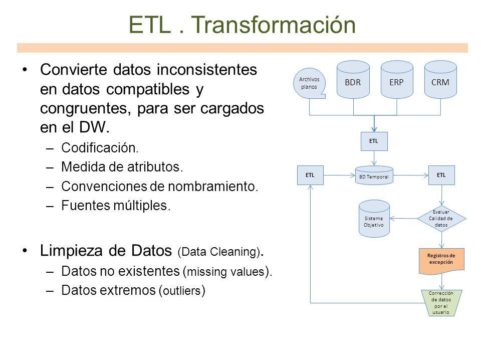 ETL. Transformación Convierte datos inconsistentes en datos compatibles y congruentes, para ser cargados en el DW. –Codificación. –Medida de atributos