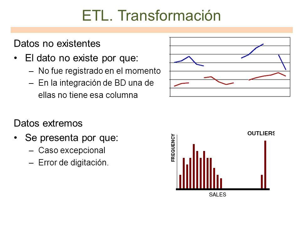 ETL. Transformación Datos no existentes El dato no existe por que: –No fue registrado en el momento –En la integración de BD una de ellas no tiene esa