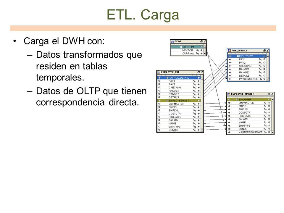 ETL. Carga Carga el DWH con: –Datos transformados que residen en tablas temporales. –Datos de OLTP que tienen correspondencia directa.