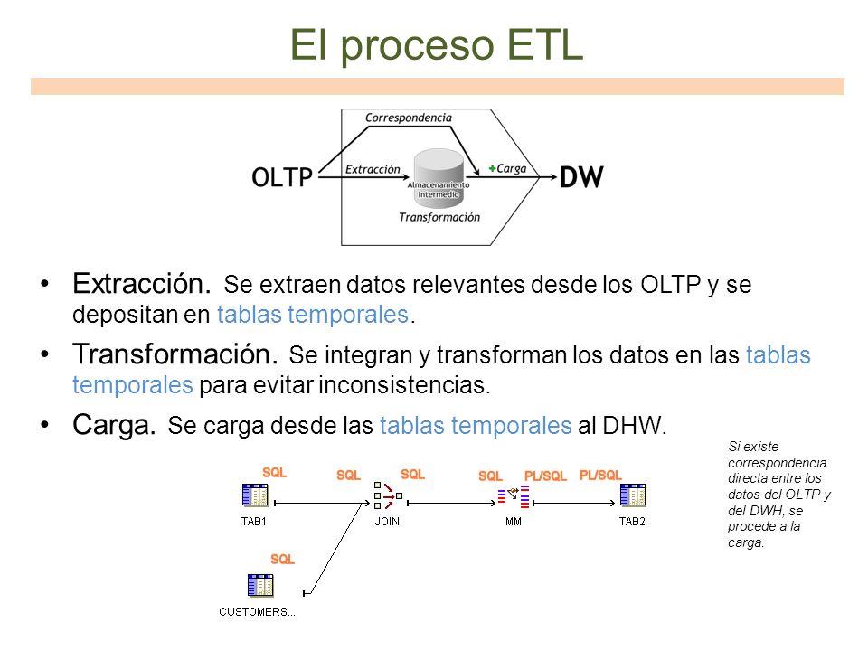 El proceso ETL Extracción. Se extraen datos relevantes desde los OLTP y se depositan en tablas temporales. Transformación. Se integran y transforman l