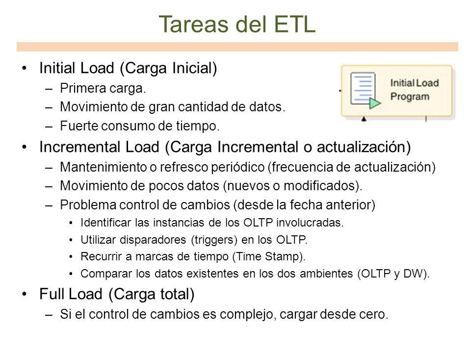 Tareas del ETL Initial Load (Carga Inicial) –Primera carga. –Movimiento de gran cantidad de datos. –Fuerte consumo de tiempo. Incremental Load (Carga