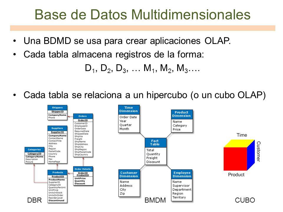 Base de Datos Multidimensionales Una BDMD se usa para crear aplicaciones OLAP. Cada tabla almacena registros de la forma: D 1, D 2, D 3, … M 1, M 2, M