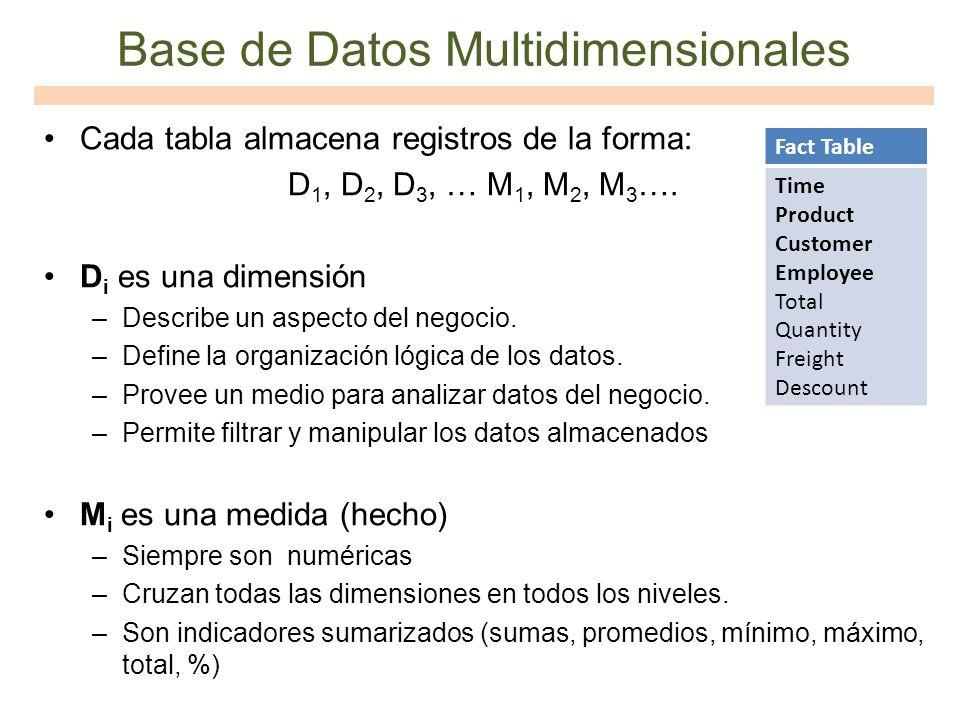 Base de Datos Multidimensionales Cada tabla almacena registros de la forma: D 1, D 2, D 3, … M 1, M 2, M 3 …. D i es una dimensión –Describe un aspect