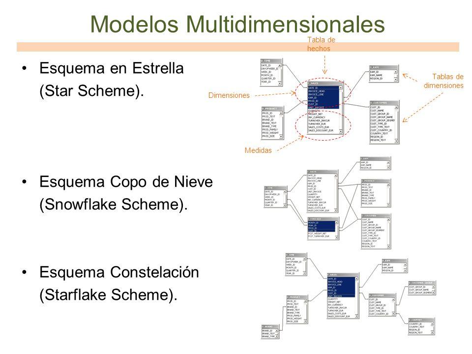 Modelos Multidimensionales Esquema en Estrella (Star Scheme). Esquema Copo de Nieve (Snowflake Scheme). Esquema Constelación (Starflake Scheme). Tabla