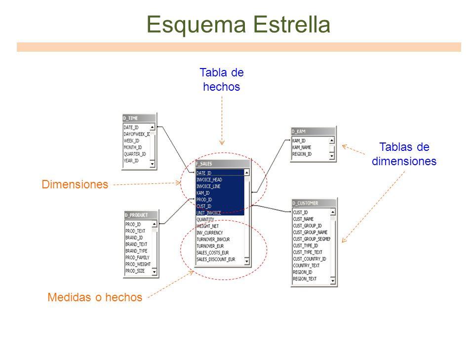 Esquema Estrella Tablas de dimensiones Tabla de hechos Medidas o hechos Dimensiones