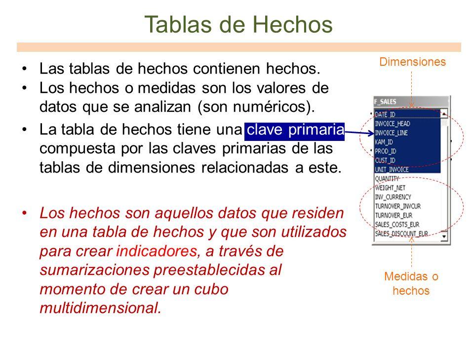 Las tablas de hechos contienen hechos. Los hechos o medidas son los valores de datos que se analizan (son numéricos). La tabla de hechos tiene una cla