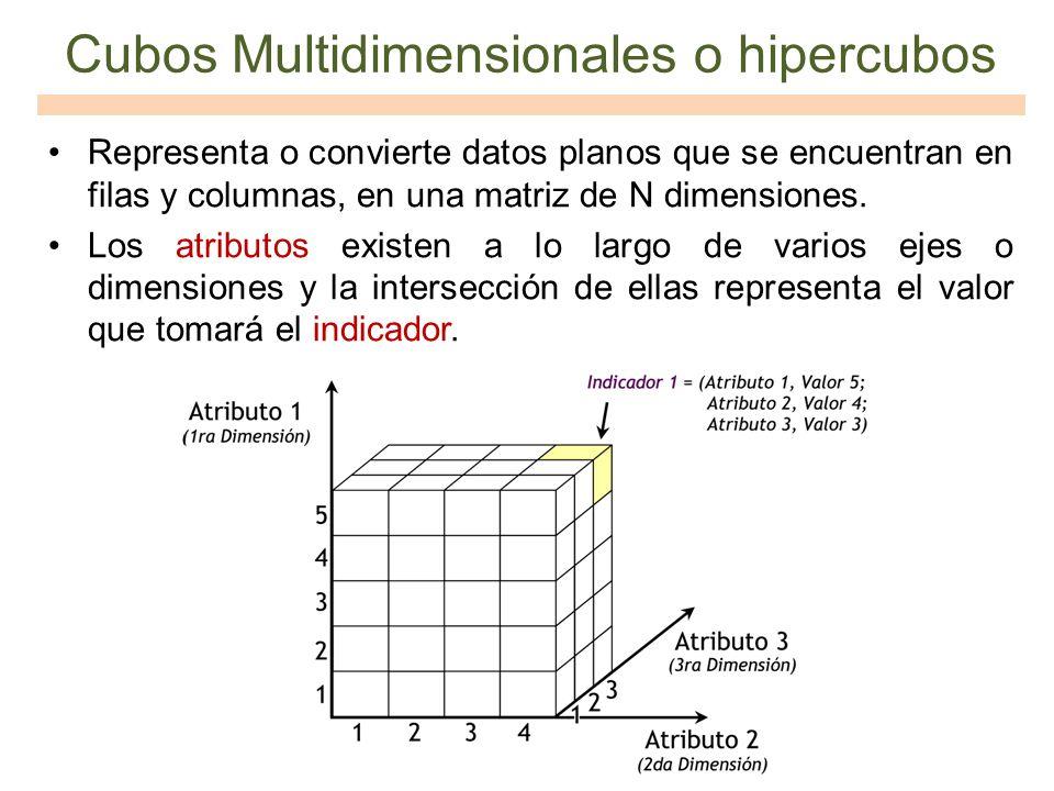 Cubos Multidimensionales o hipercubos Representa o convierte datos planos que se encuentran en filas y columnas, en una matriz de N dimensiones. Los a